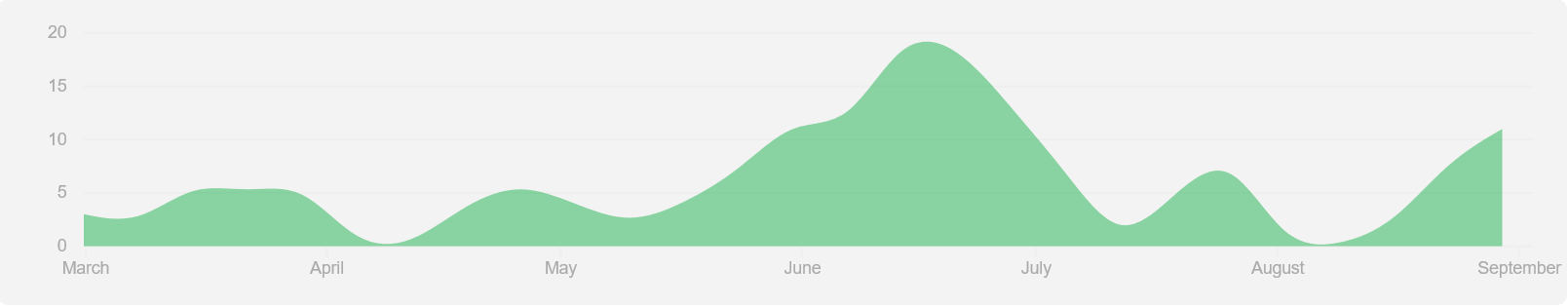 Commit graph for DayTrip from March to September