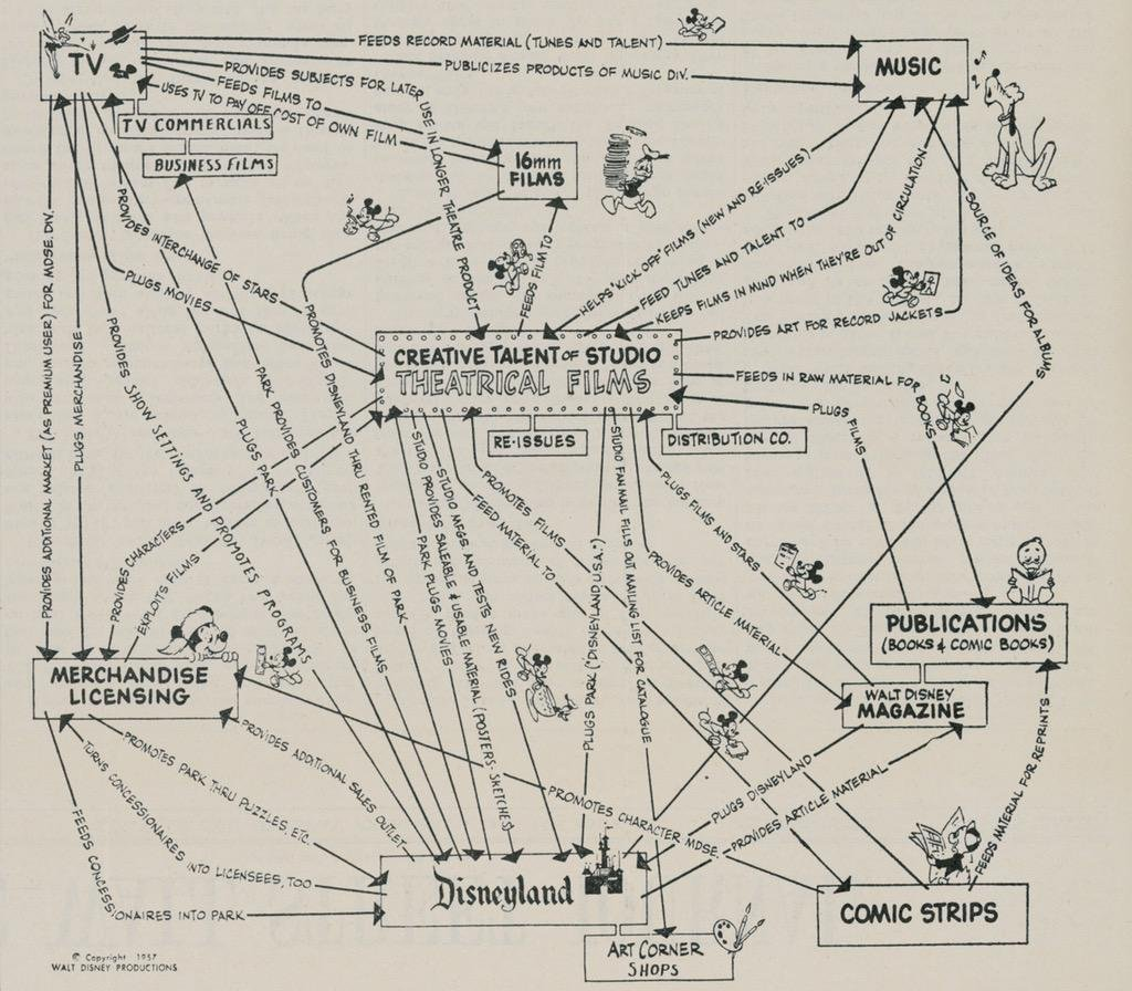 Walt Disney's Master Plan diagram linking music, tv, comics, merchandise, and films together