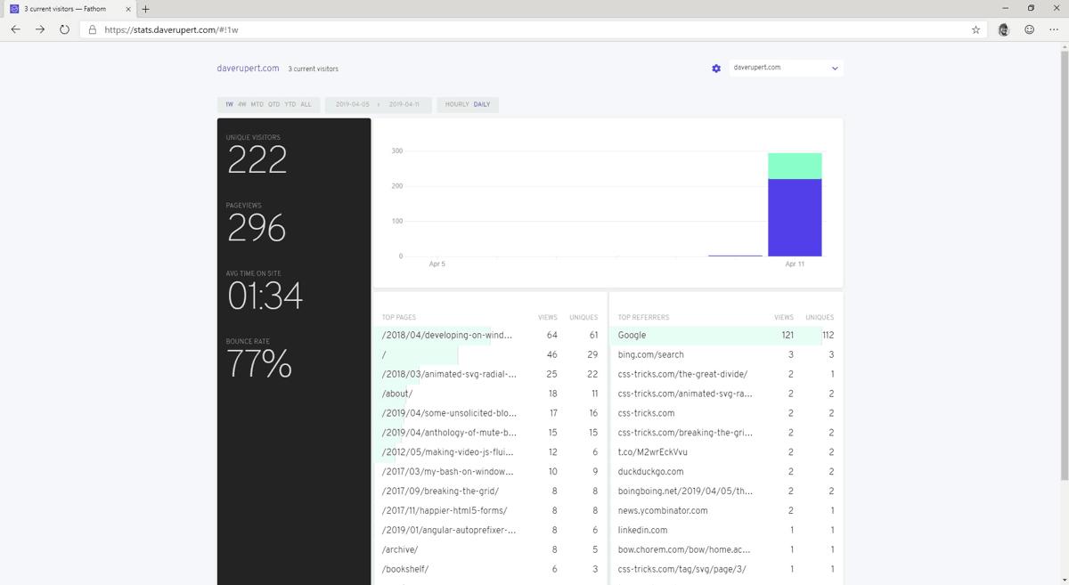 Goodbye Google Analytics, Hello Fathom